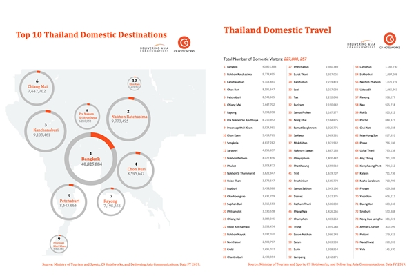 Thailand Domestic Travel